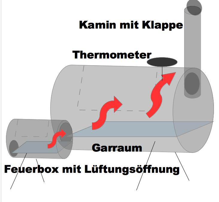 Aufbau eines Barbecue-Smokers-2
